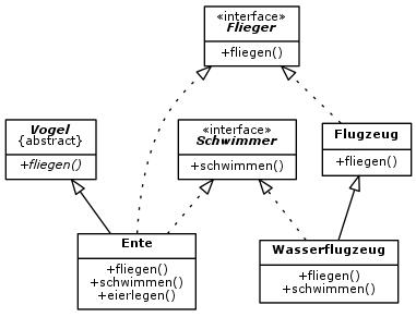 UML-Diagramm